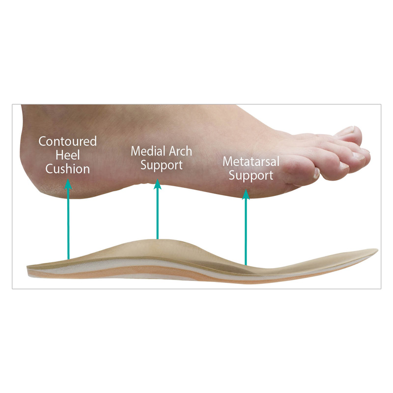 Hapad Insoles diagram